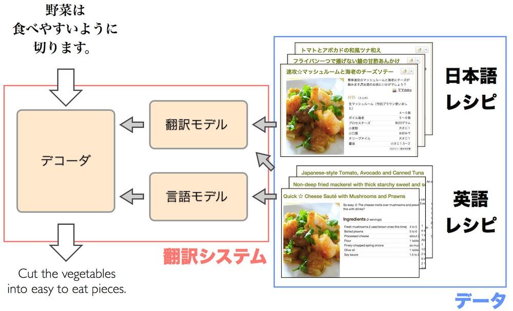 今回の場合、翻訳モデルを学習するには日本語のレシピとそれに対応する英語のレシピの集まり(対訳コーパス)を使います。言語モデルを学習するには英語レシピの集まり