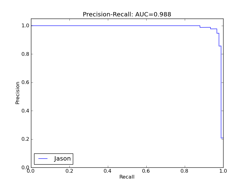 Precision-recall curve for Jason