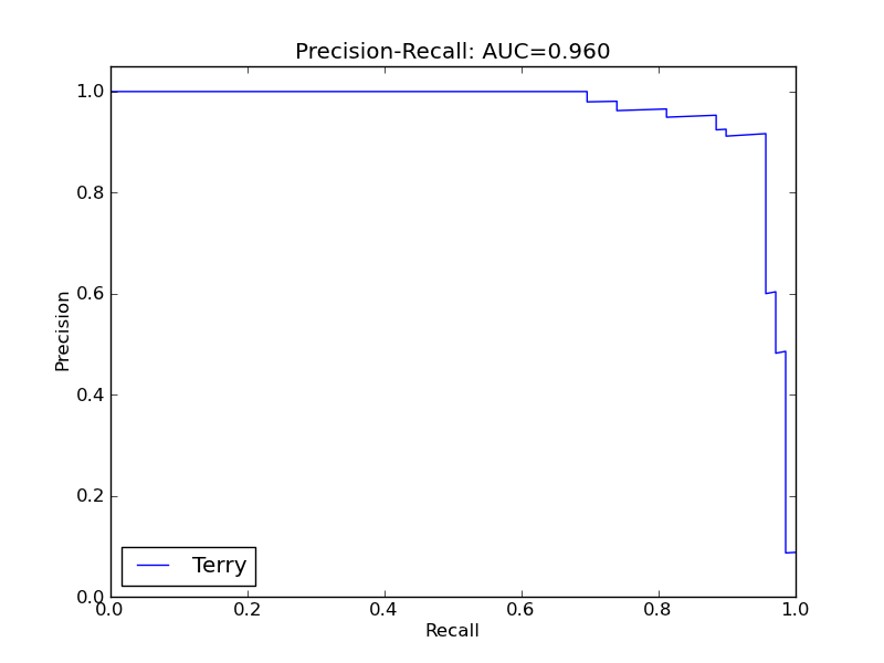 Precision-recall curve for Terry