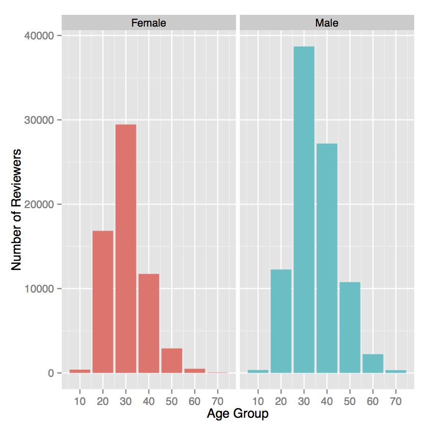 レビュアーの性別・年齢分布