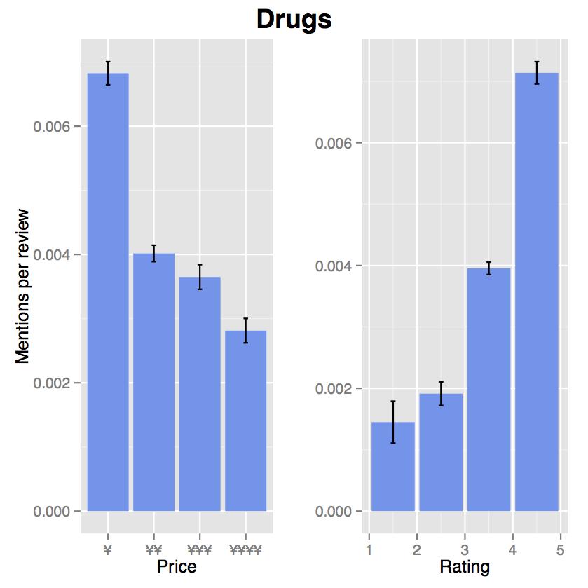 麻薬に関連する単語の出現頻度