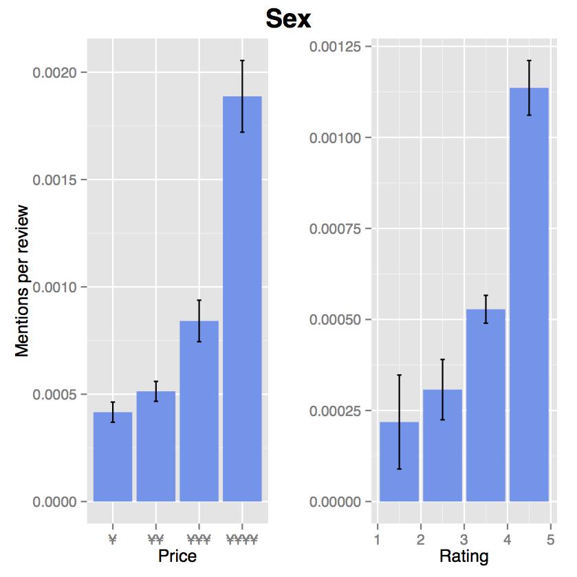 性に関連する単語の出現頻度